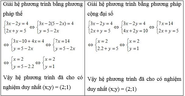 Chuyên đề hệ phương trình bậc nhất hai ẩn số-1