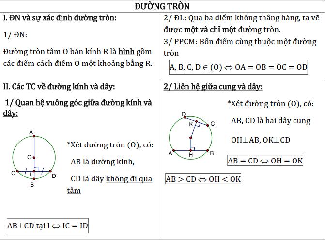 Chủ đề 2: Đường tròn - Phần Hình học-1
