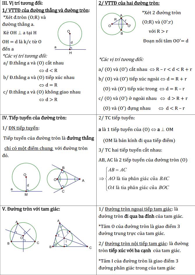 Chủ đề 2: Đường tròn - Phần Hình học-2