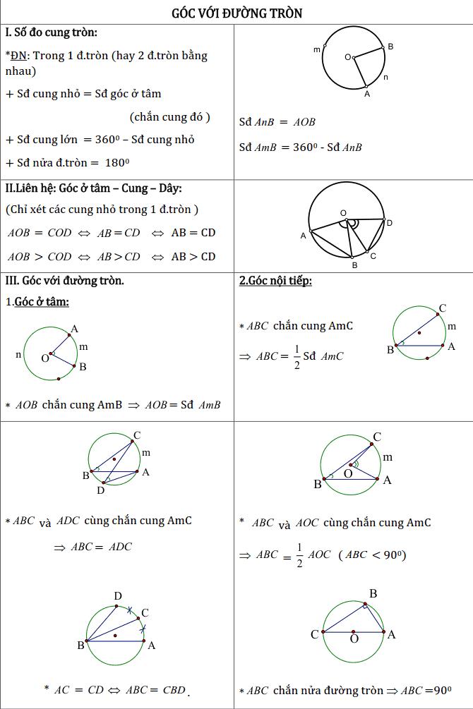 Chủ đề 2: Đường tròn - Phần Hình học-3