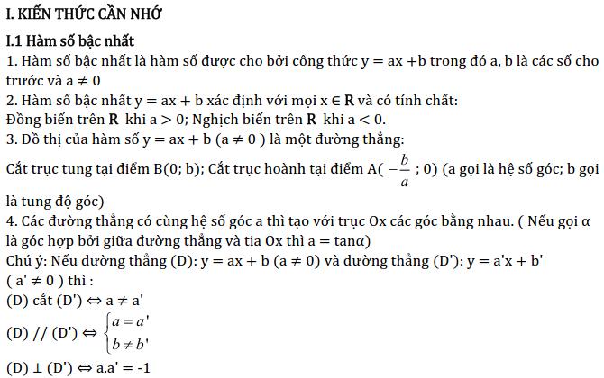 Chủ đề 4: Đồ thị hàm số - Phần Đại số-1