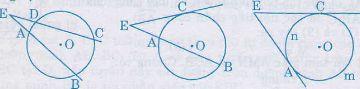 Góc có đỉnh ở bên trong đường tròn, bên ngoài đường tròn