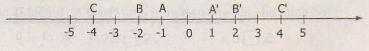 Cùng làm quen với số nguyên âm trong toán lớp 6 cơ bản
