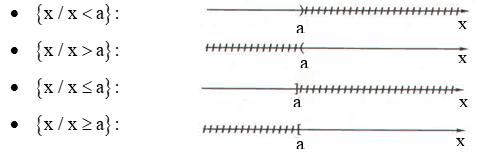 Đại số 8 - Chuyên đề 8 - Bất phương trình bậc nhất một ẩn
