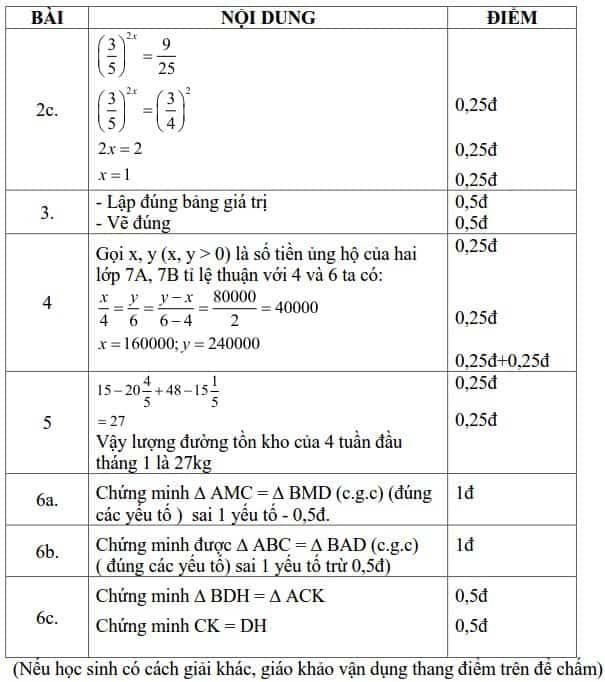 Đề kiểm tra HK1 môn Toán 7 Quận 8 năm 2016-2017 có đáp án-2