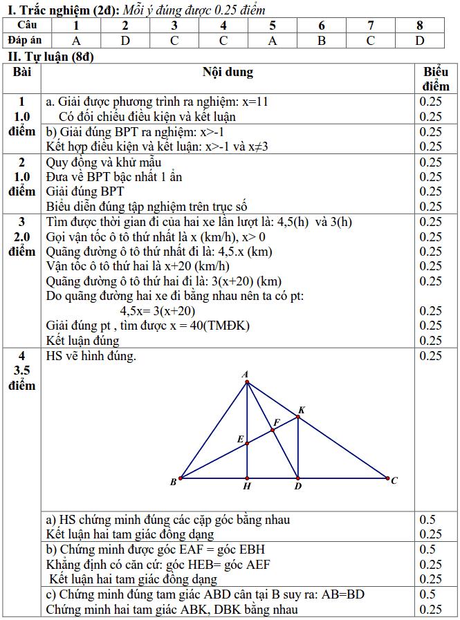 Đề kiểm tra học kì 2 môn Toán 8 huyện Thanh Trì 2017-2018 có đáp án-1