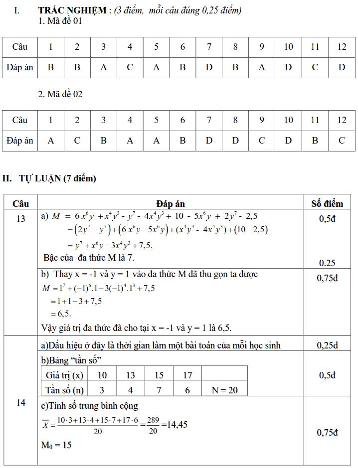 Đề kiểm tra giữa HK2 môn Toán 7 THCS Tiên Hiệp 2018-2019 có đáp án-4