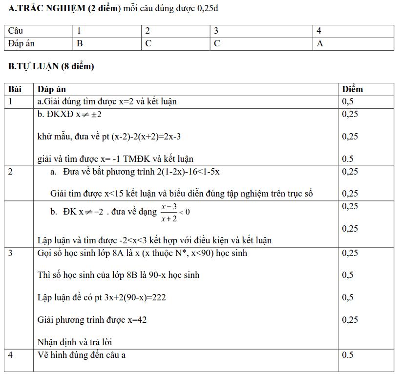 Đề kiểm tra HK2 môn Toán 8 huyện Thạch Thất 2018-2019 có đáp án-2