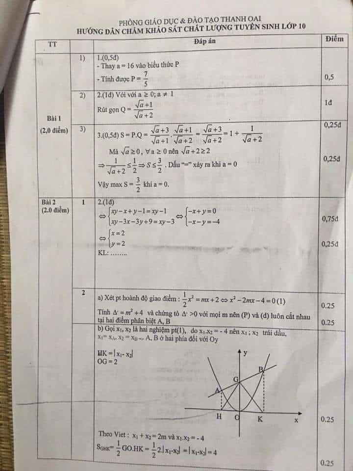 Đề thi thử vào 10 môn Toán huyện Thanh Oai 2017-2018 có đáp án-1