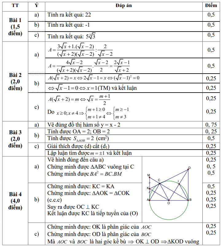Đề kiểm tra HK1 môn Toán 9 huyện Thạch Thất 2019-2020 có đáp án-2