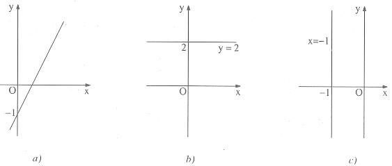 Phương trình bậc nhất hai ẩn – Toán bồi dưỡng lớp 9 – Đại số